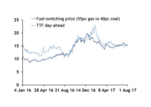 Жара и цена повлияли на потребление газа в европейской электроэнергетике